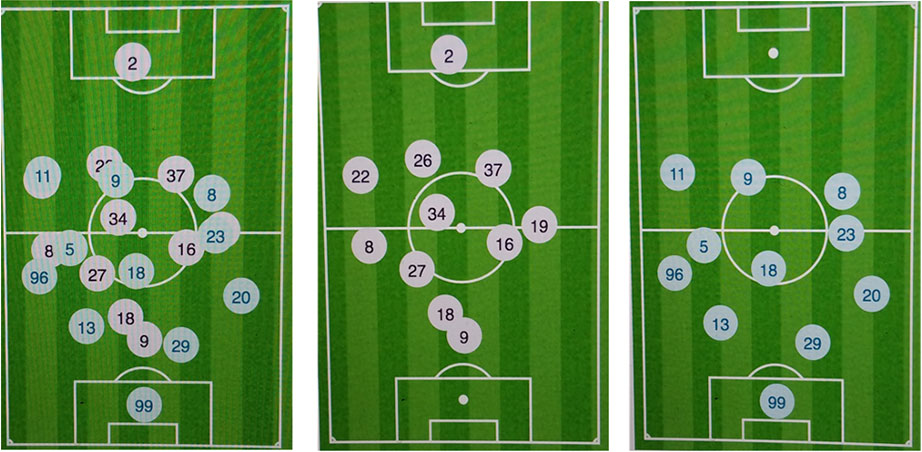 Figure 1: Average Positioning - Left figure (A): combined positioning; Middle figure (B): Sampdoria's positioning; Right figure (C): Milan's positioning